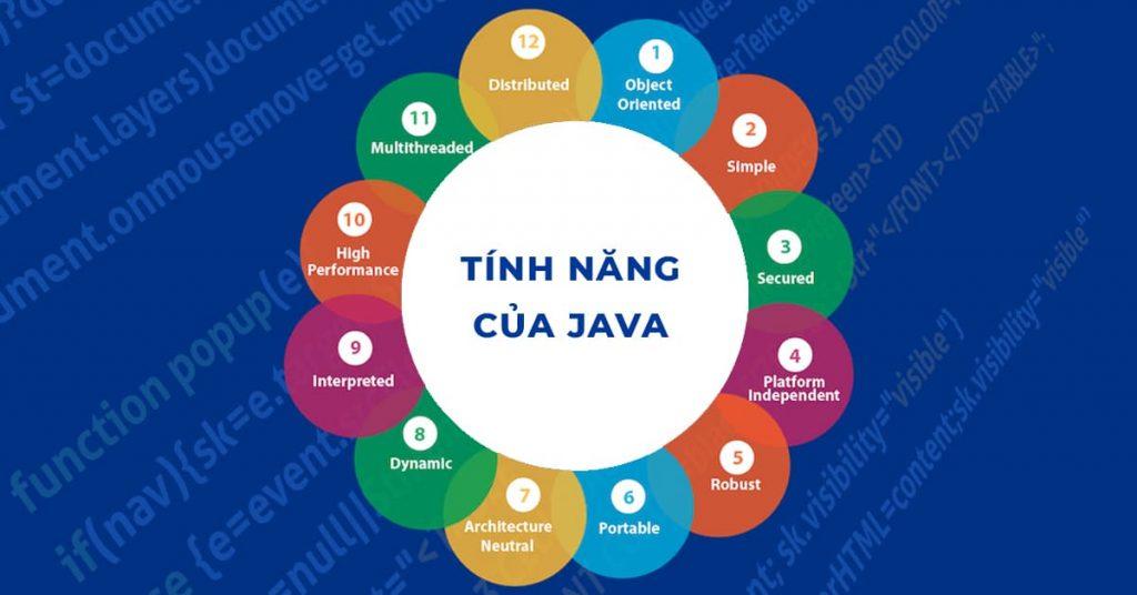 12 Tính năng chính của Java
