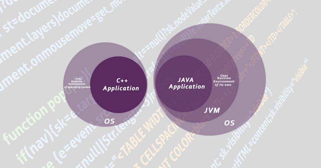 Tính bảo mật của Java