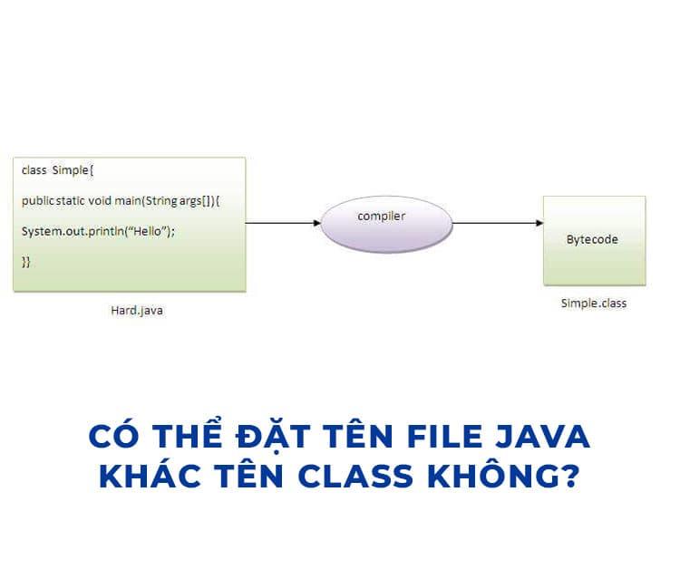 Có thể đặt tên File java khác tên Class không