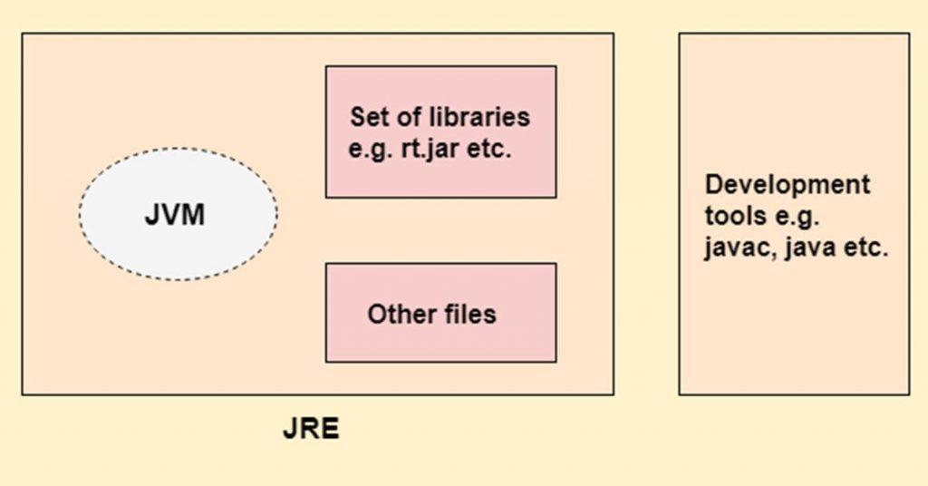 JDK - Bộ công cụ phát triển Java