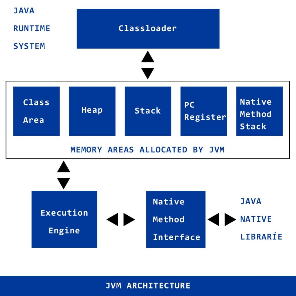 Kiến trúc của JVM