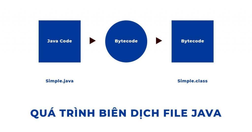 Quá trình biên dịch file Java