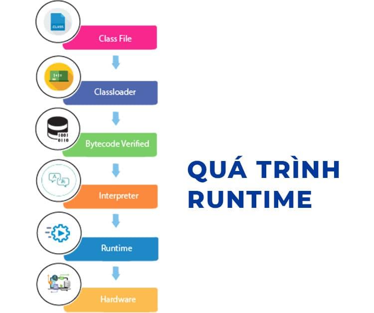 Quá trình thực thi Java (Java Runtime)