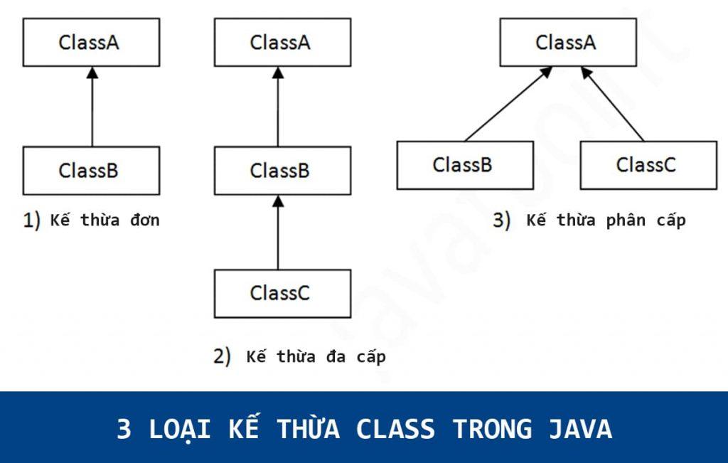 Kế thừa class trong Java: Đơn, Đa cấp và Phân cấp