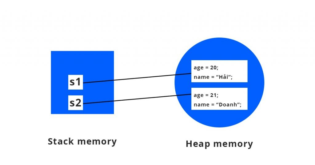 Stack memory và Heap memory