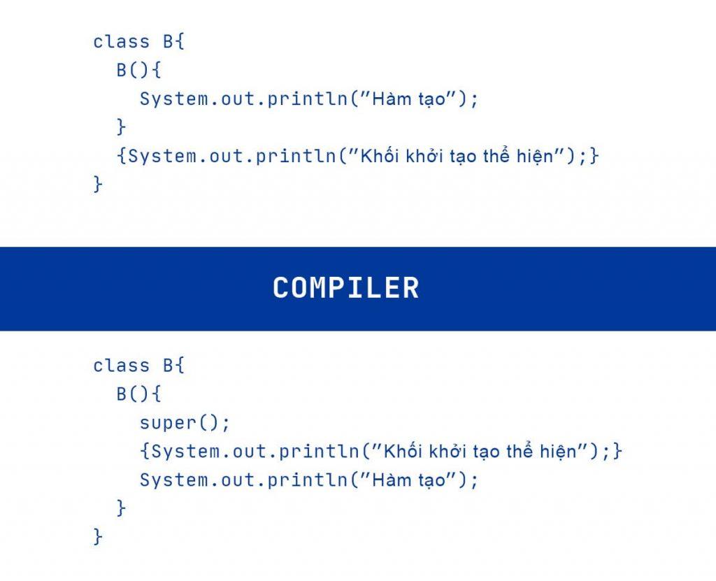 Khi biên dịch, trình biên dịch sao chép khối khởi tạo và đặt nó dưới hàm super()