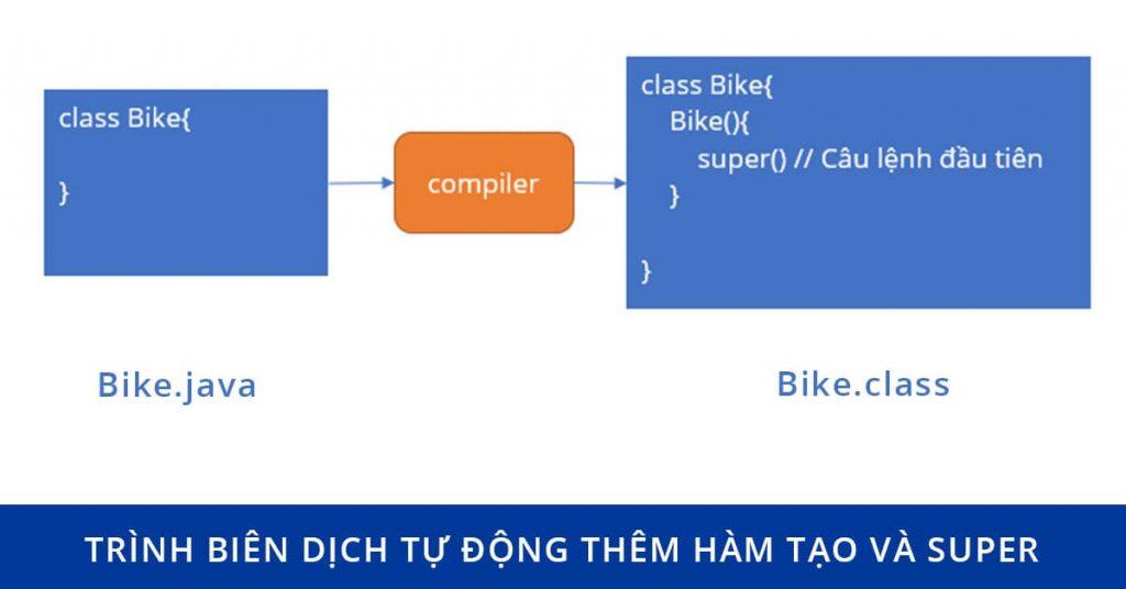 Trình biên dịch tự động thêm hàm tạo và câu lệnh super