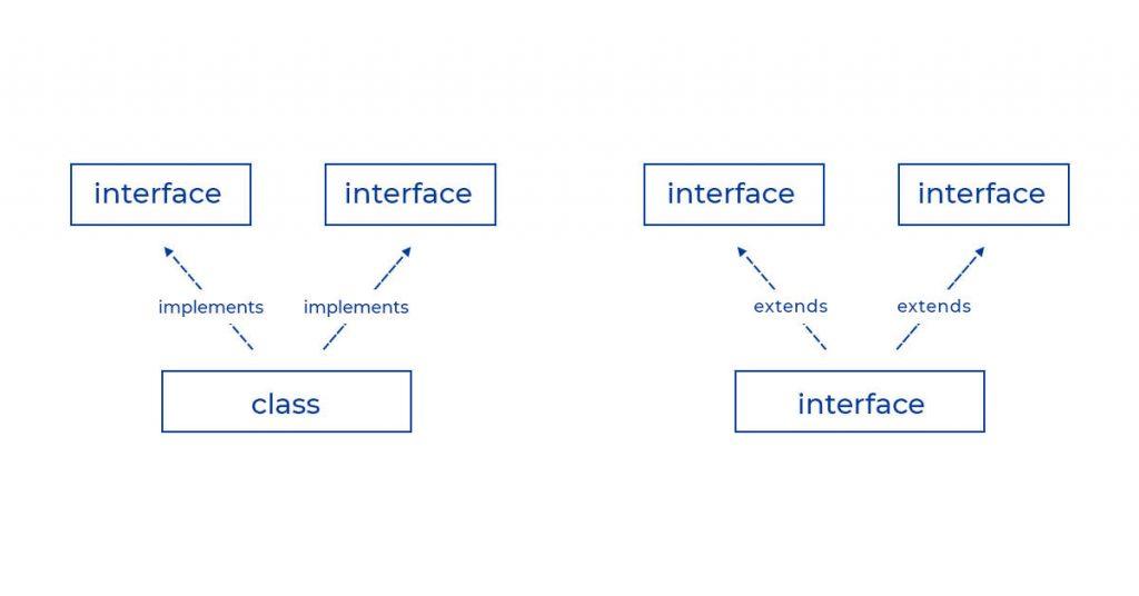 Đạt được đa kế thừa trong Java thông qua Interface